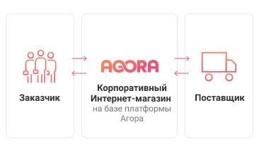 Инфографика компании Агора