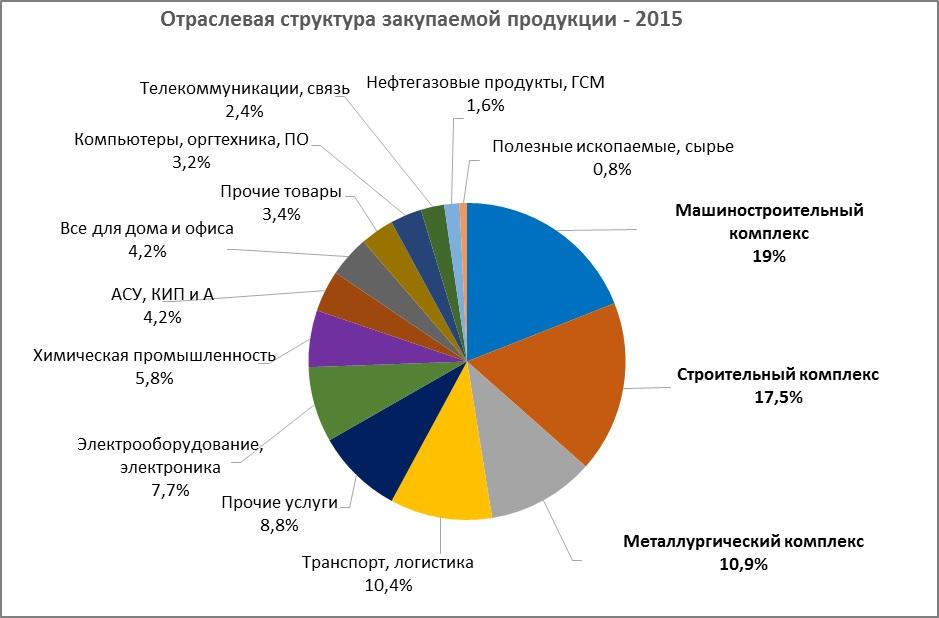 Структура закупок 2015