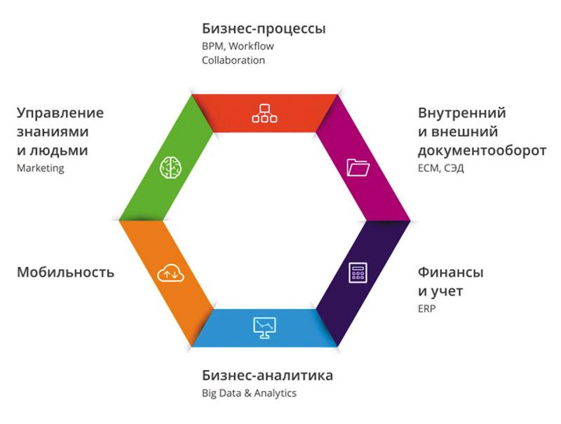 Грани цифрового предприятия (источник: Digital Enterprise Forum)
