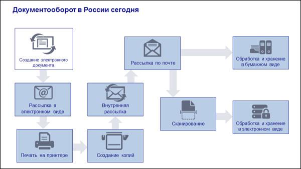 Документооборот в России сегодня