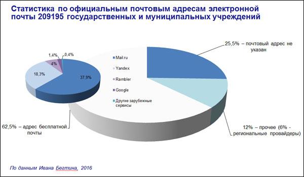 Статистика по официальным почтовым адресам электронной почты 209195 государственных и муниципальных учреждений (по данным Ивана Бегтина)