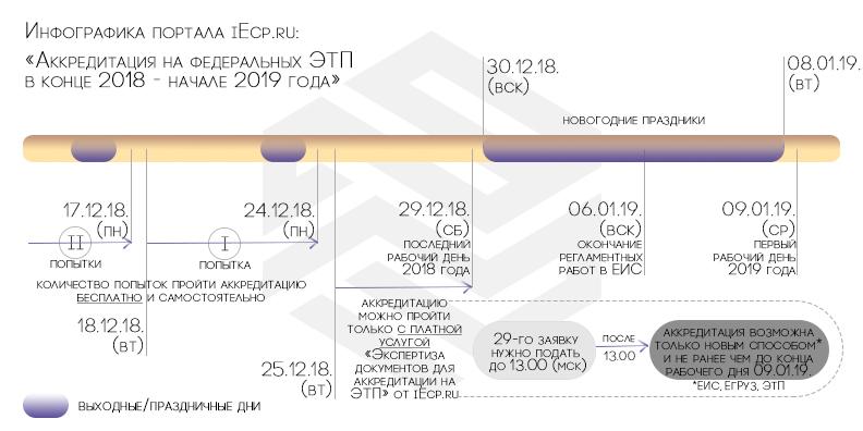 Аккредитация на федеральных ЭТП в конце 2018 — начале 2019 года