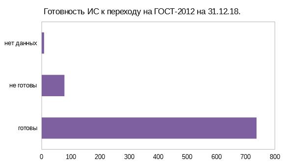 """Диаграмма """"Готовность ИС к переходу на ГОСТ-2012 на 31.12.18."""