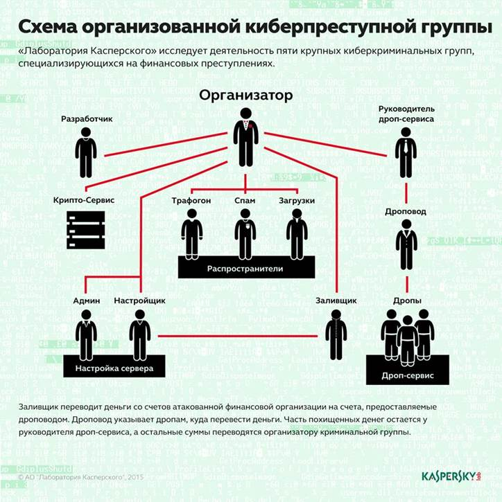 Схема организованной киберпреступной группировки