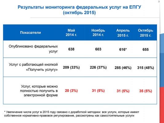 Результаты мониторинга госуслуг на ЕПГУ