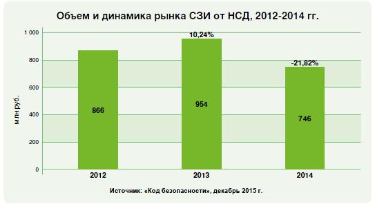 Объем и динамика рынка СЗИ от НСД, 2012-2014 гг.