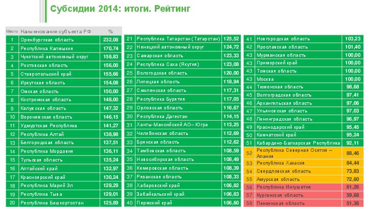 Субсидии 2014: итоги. Рейтинг