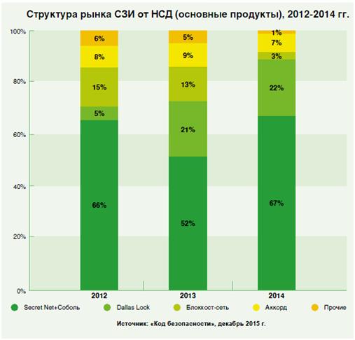 Структура рынка СЗИ от НСД (основные продукты), 2012-2014 гг.