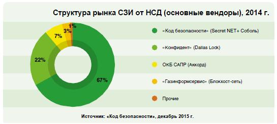 Структура рынка СЗИ от НСД (основные вендоры), 2014