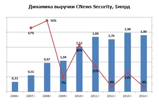 Динамика выручки CNews Security