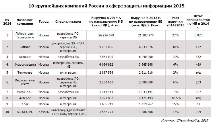 10 крупнейших компаний России в сфере защиты информации 2015 Подробнее: http://safe.cnews.ru/news/top/2015-12-22_opublikovan_top30_postavshchikov_ibreshenij_rossii