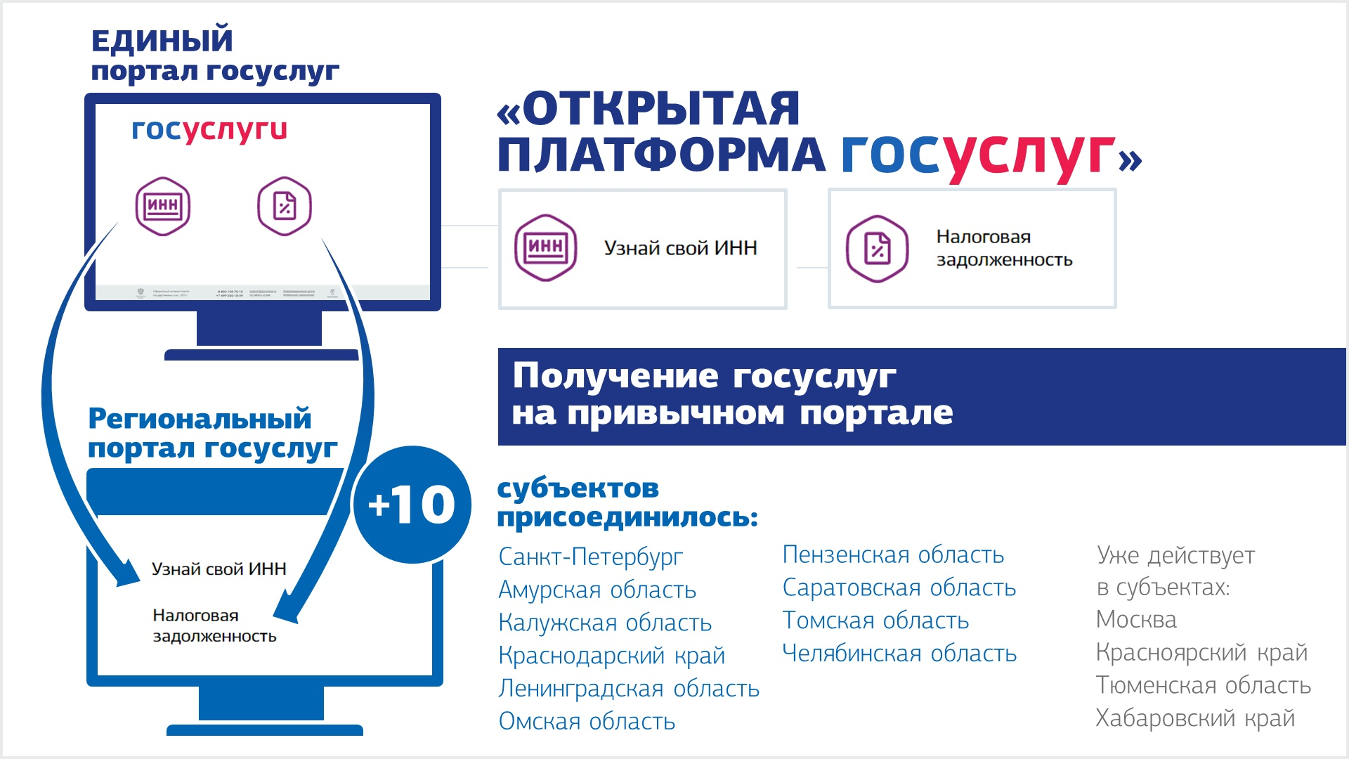 К проекту «Открытая платформа госуслуг» присоединились новые регионы РФ