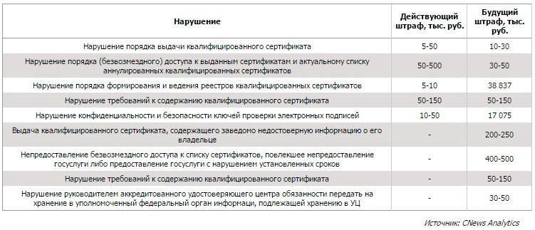 Изменения в штрафах за нарушения в предоставлении электронной подписи