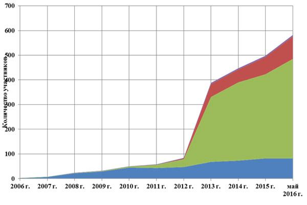 Статистика по количеству организаций-участников РМСЭД в 2006-2016 годах