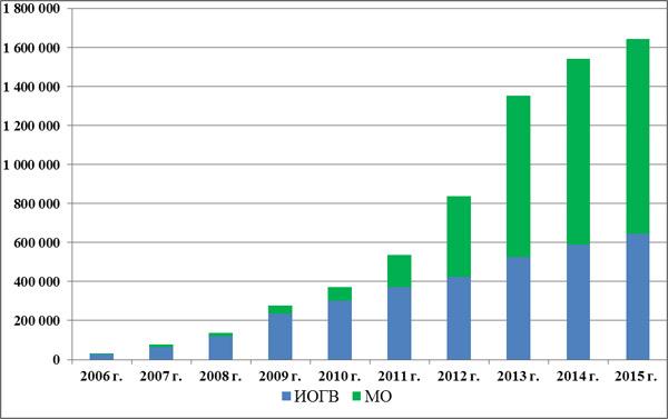 Статистика по объему обрабатываемых в РМСЭД ЯНАО документов с 2006 по 2015 годы