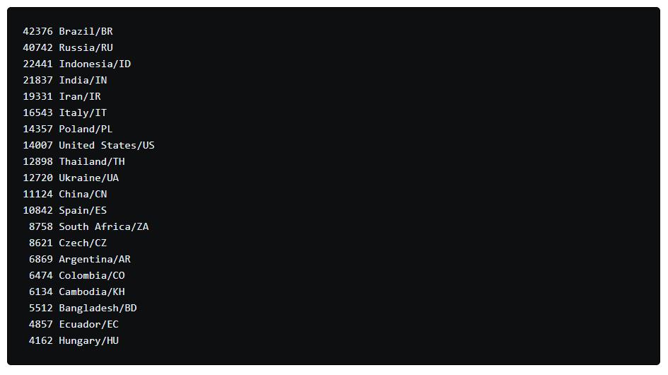 Распределение скомпрометированных устройств по странам. Изображение с портала xakep.ru