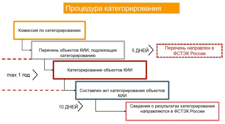 Категорирование КИИ