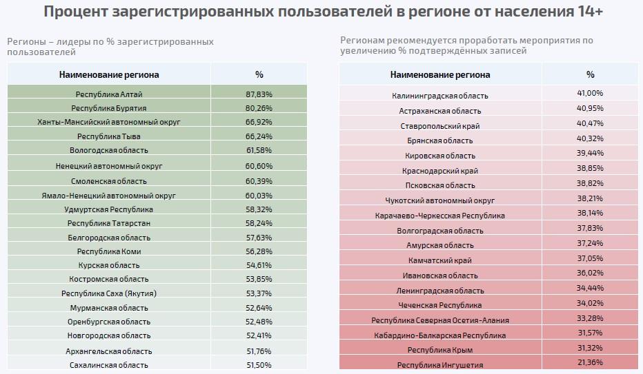Процент зарегистрированных пользователей