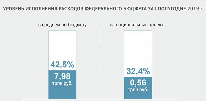 Уровень исполнения расходов бюджета в 1 полугодии