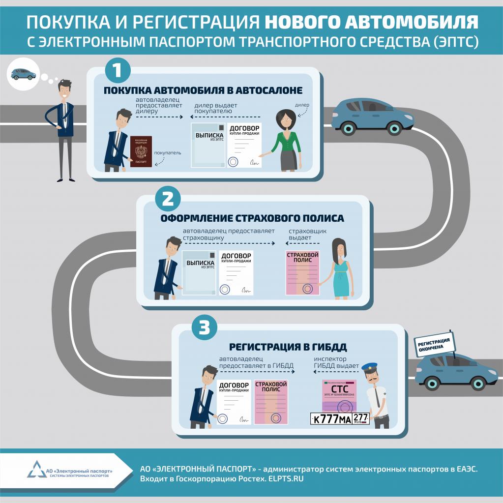 Покупка и регистрация нового автомобиля с ЭПТС