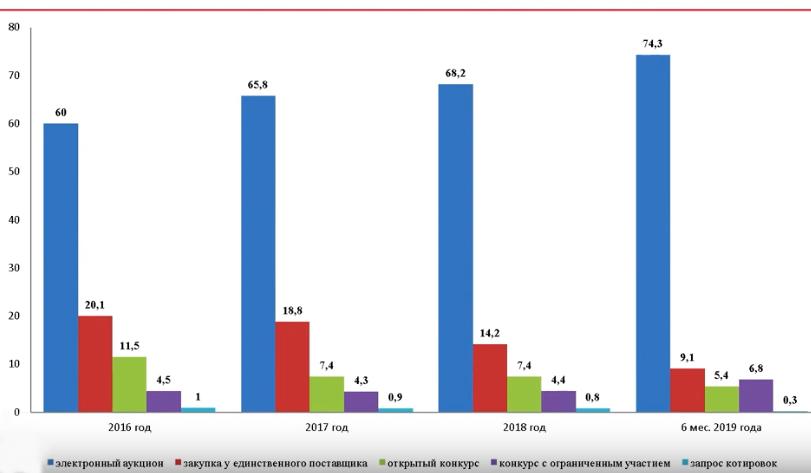 Распределение объема закупок по способам их осуществления, по НМЦК в %