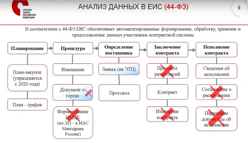 Анализ данных в ЕИС (44-ФЗ)