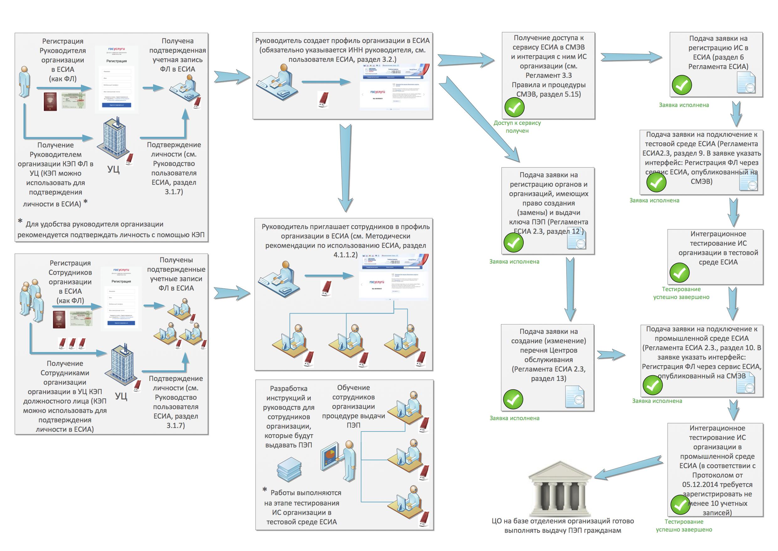 Алгоритм подключения к ЕСИА
