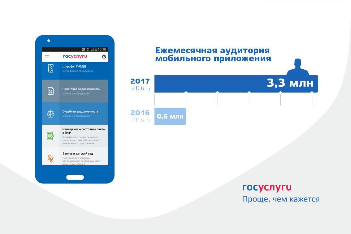 Месячная аудитория мобильного приложения «Госуслуги» за год увеличилась более чем в пять раз