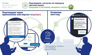 Передача результата электронных госуслуг от граждан в коммерческие организации будет автоматизирована