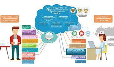 Перспективы электронного здравоохранения в России