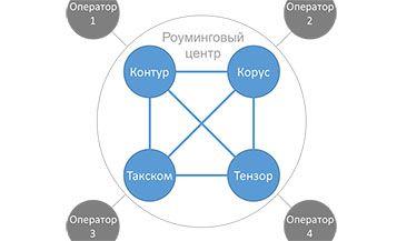 Четыре ведущих оператора электронного документооборота заключили договор о создании роумингового центра