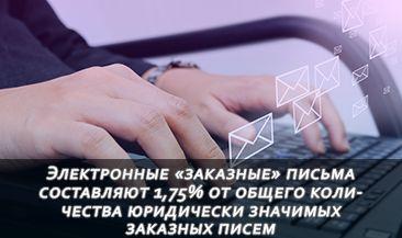 Электронные «заказные» письма составляют 1,75% от общего количества юридически значимых заказных писем – «Почта России»
