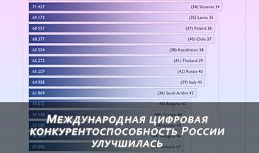 Международная цифровая конкурентоспособность России улучшилась