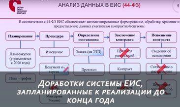 Доработки системы ЕИС, запланированные к реализации до конца года